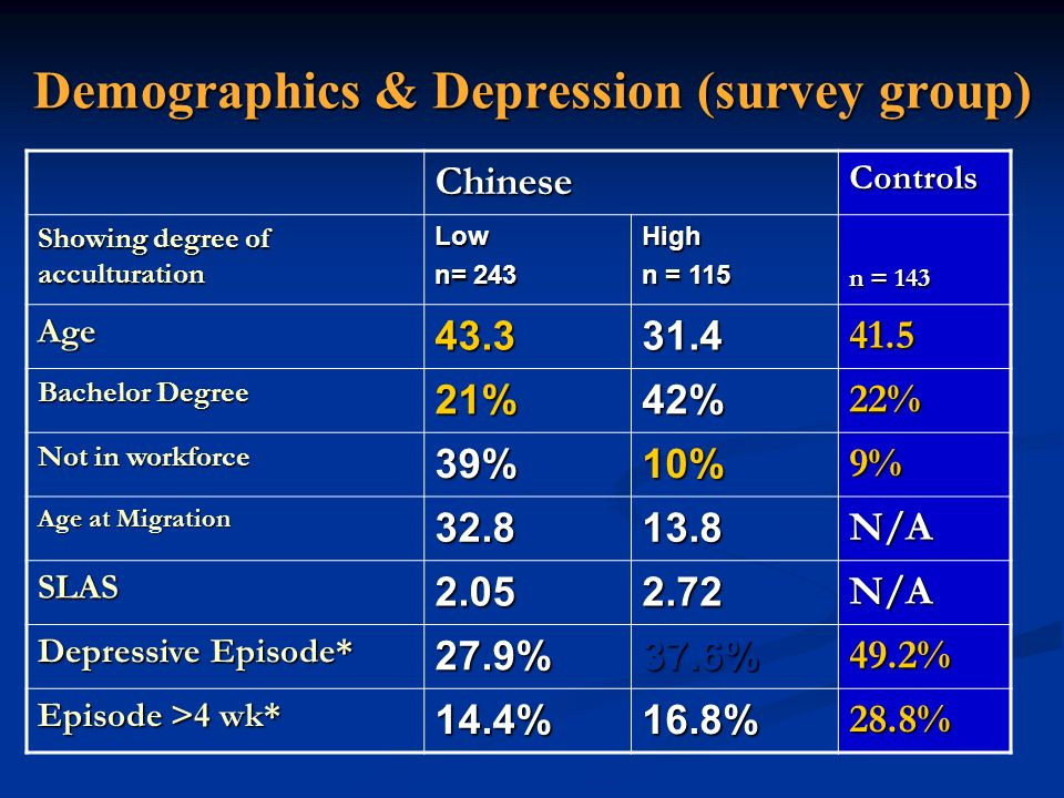 Demographics & Depression (survey group)