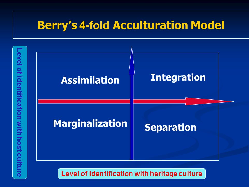Berry's 4-fold Acculturation Model