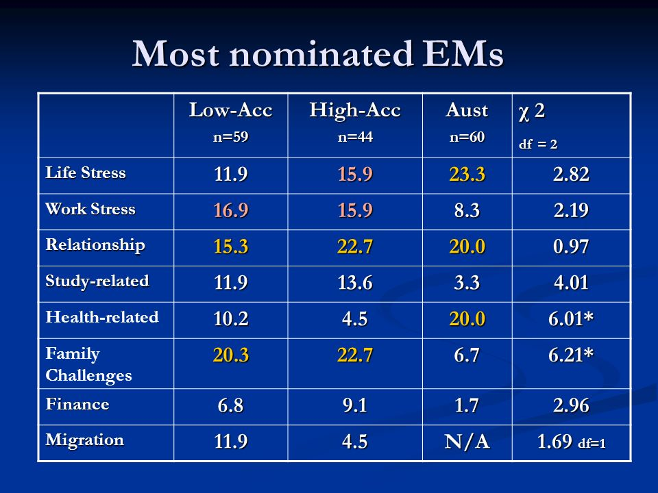 Most nominated EMs Low-Acc High-Acc Aust χ