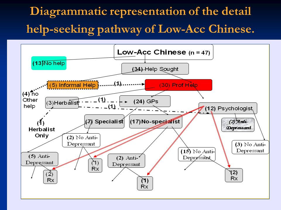 Diagrammatic representation of the detail help-seeking pathway of Low-Acc Chinese.
