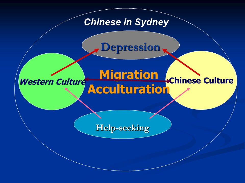 Migration Depression Acculturation Chinese in Sydney Help-seeking