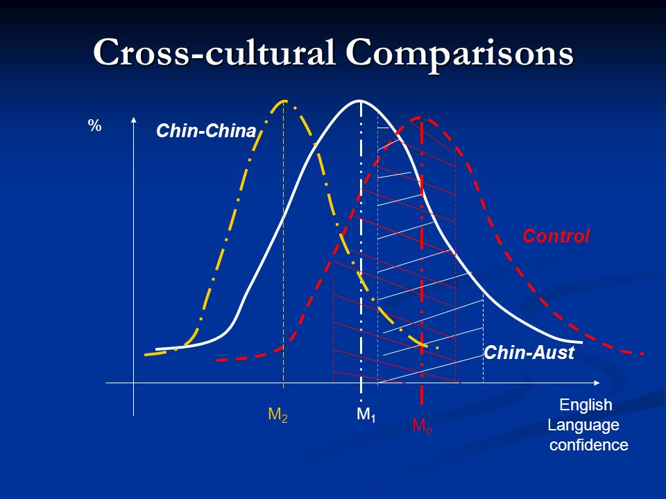 Cross-cultural Comparisons
