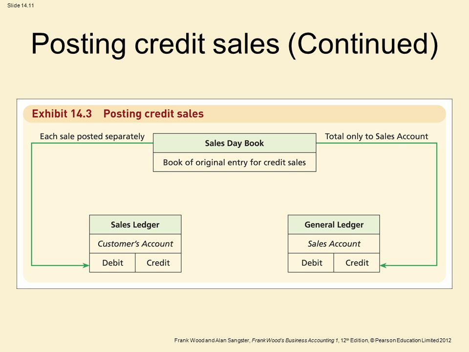 Posting credit sales (Continued)