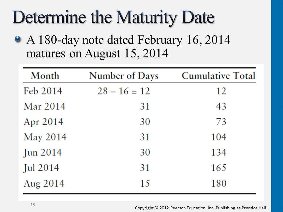 How to calculate maturity date