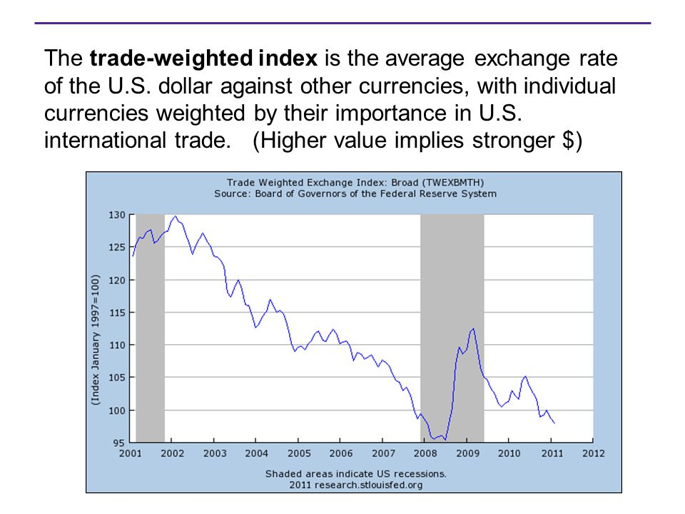 The trade-weighted index is the average exchange rate of the U. S