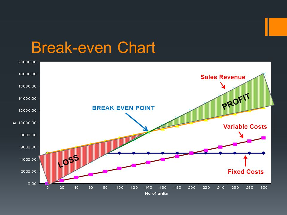 Break-even Chart PROFIT LOSS Sales Revenue Total Costs