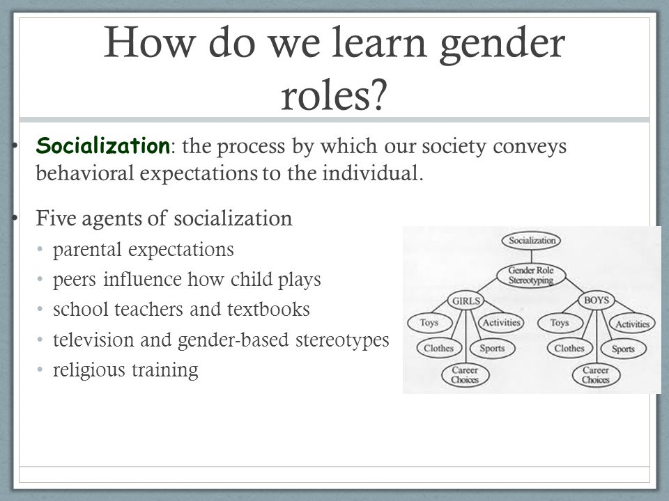 how do we learn gender roles