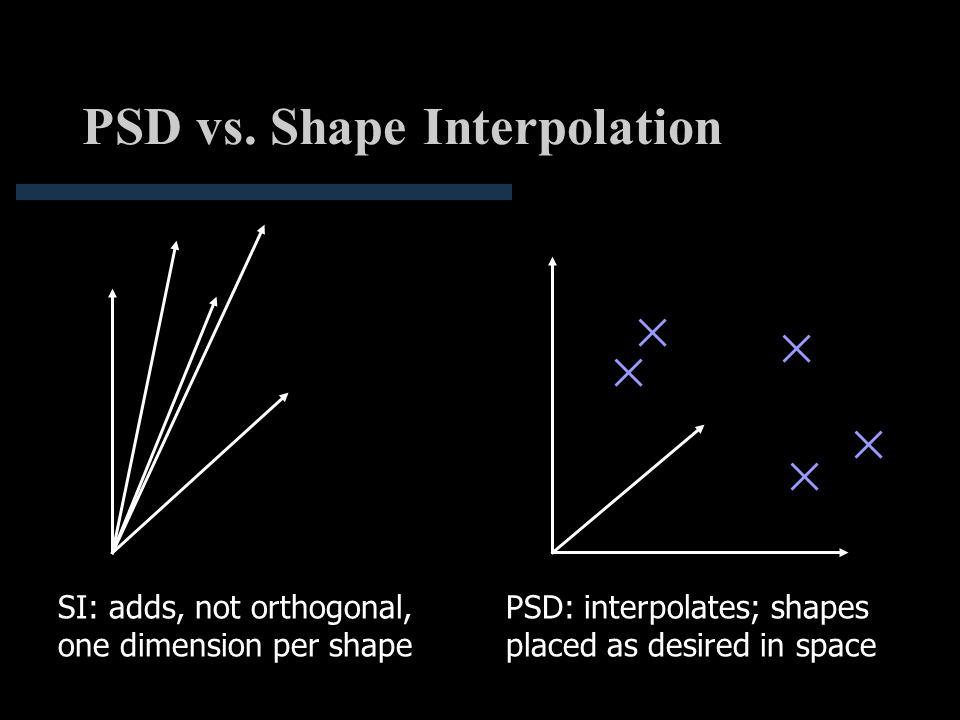 Pose Space Deformation: - ppt download