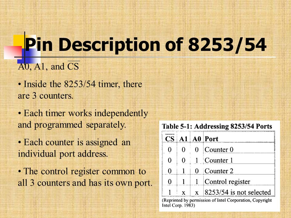 Pin Description of 8253/54 A0, A1, and CS