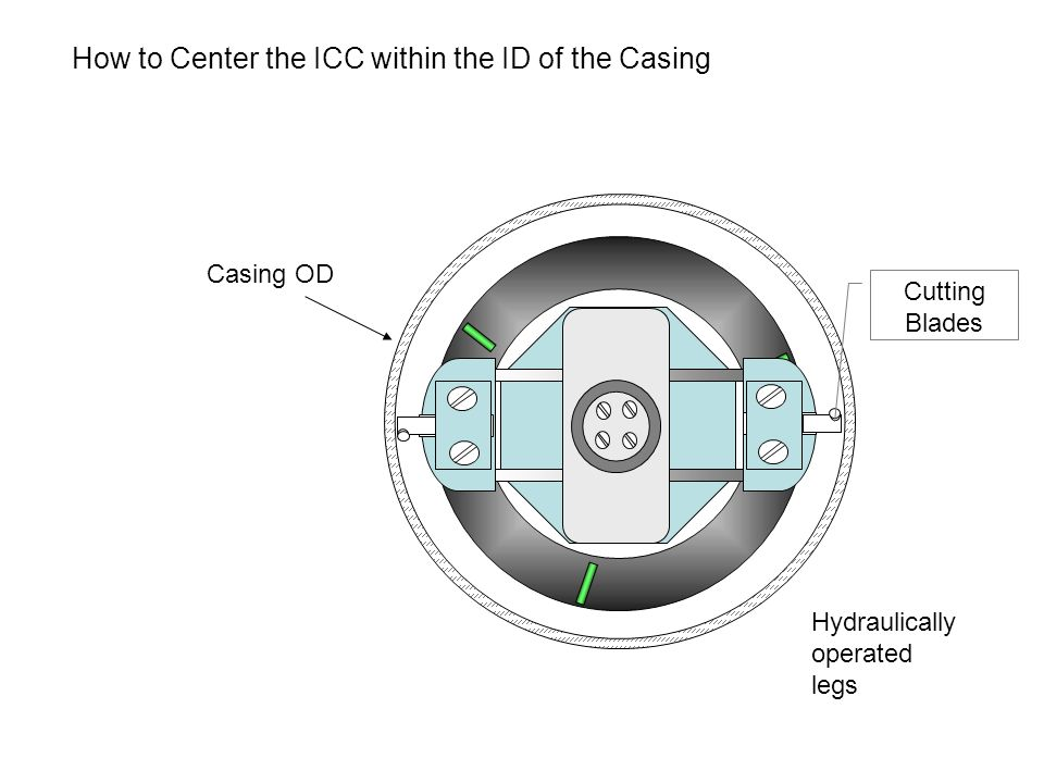 How to Center the ICC within the ID of the Casing