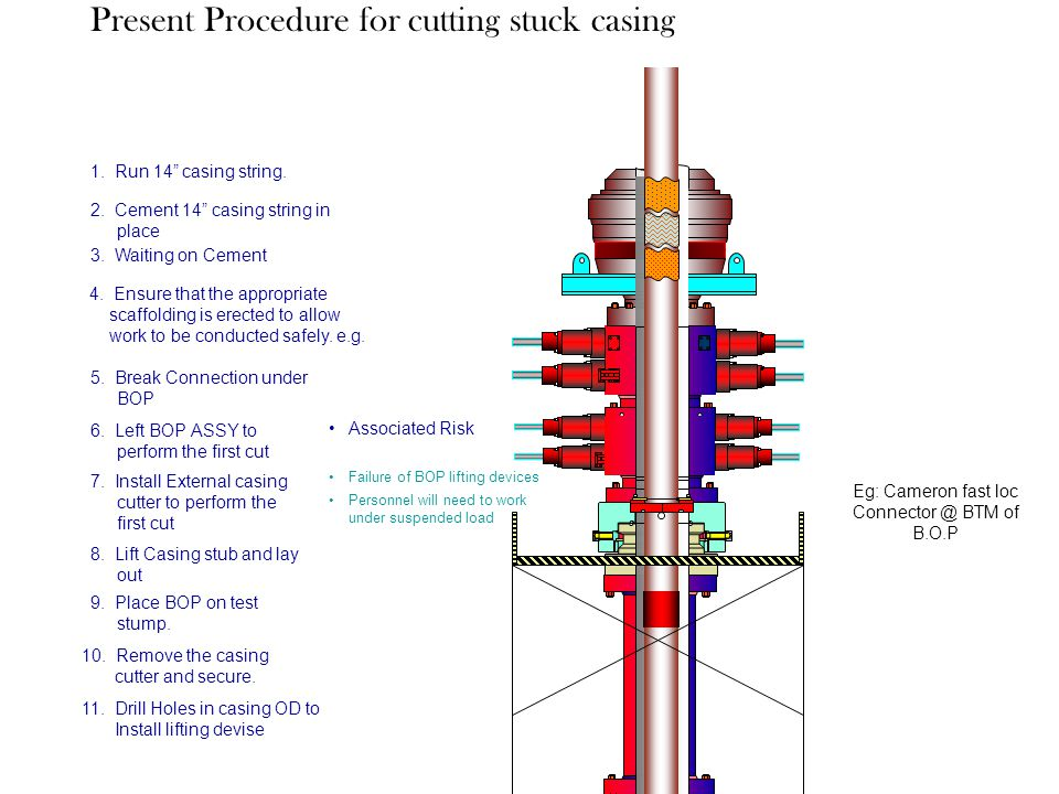 Present Procedure for cutting stuck casing on Drilling
