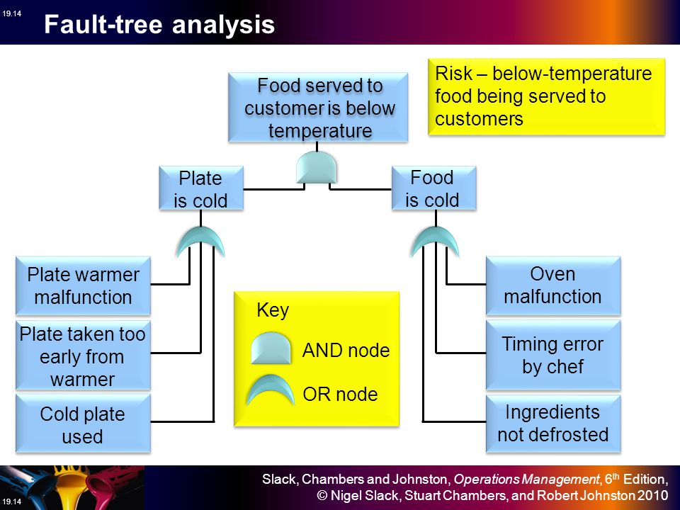 Fault-tree analysis Risk – below-temperature food being served to customers. Food served to customer is below temperature.