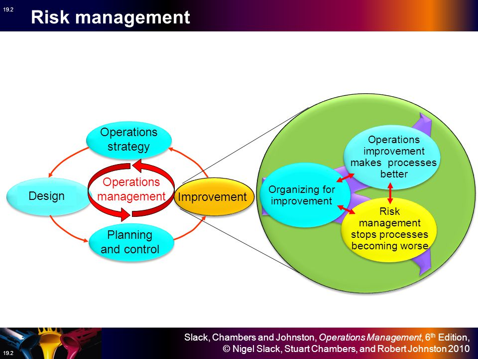 Risk management Operations strategy Operations management Design