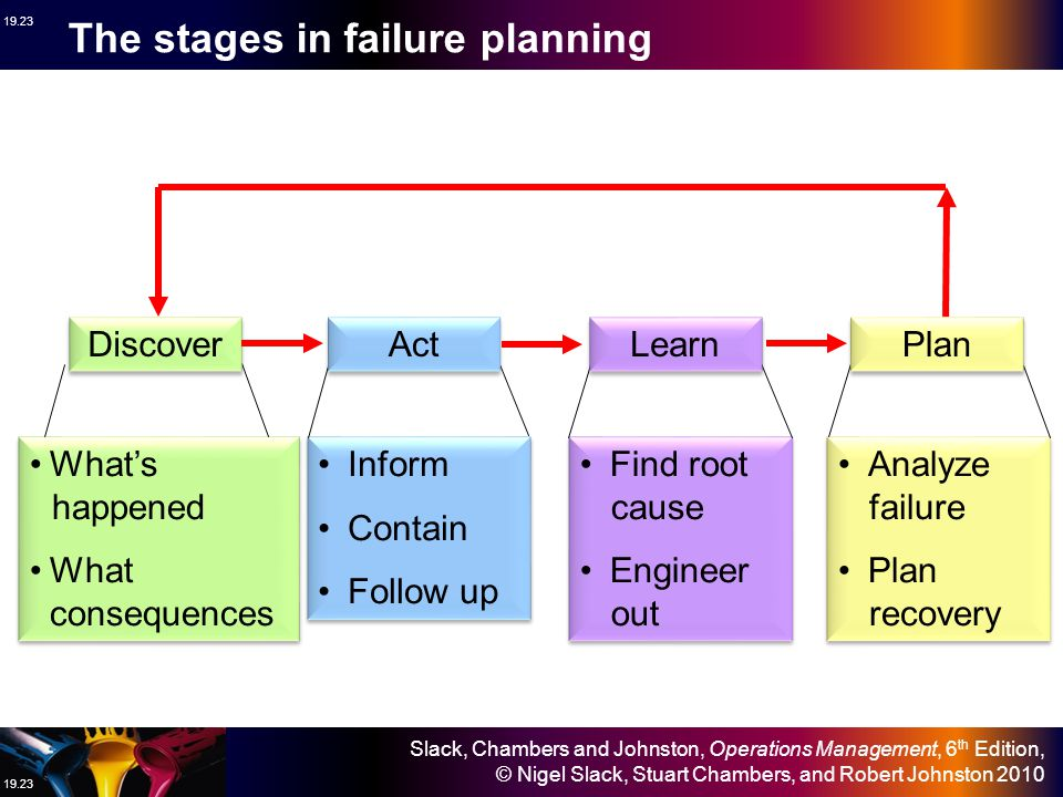 The stages in failure planning