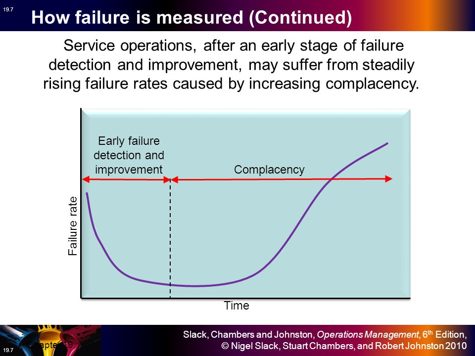 Early failure detection and improvement