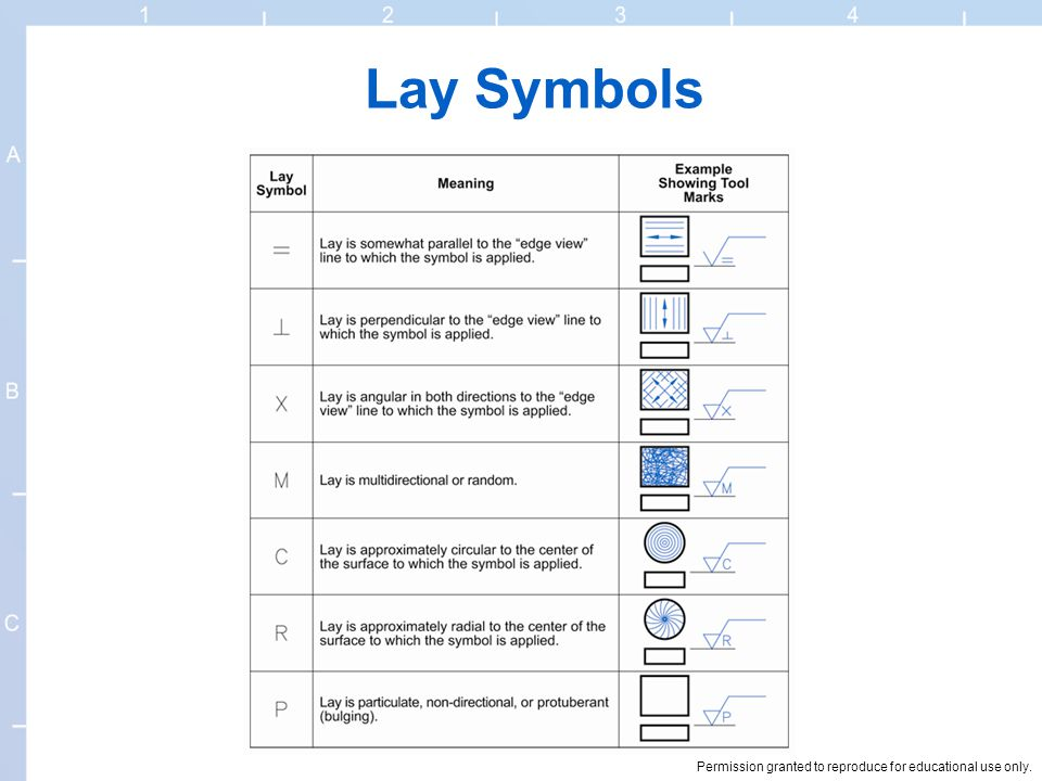 Surface Texture Symbols Ppt Video Online Download
