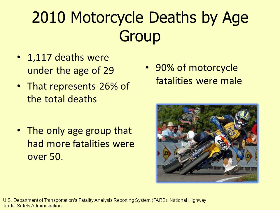 2010 Motorcycle Deaths by Age Group