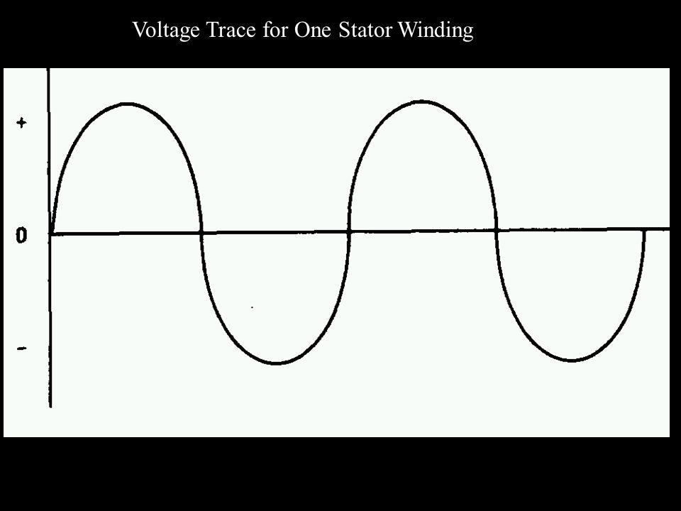 Voltage Trace for One Stator Winding