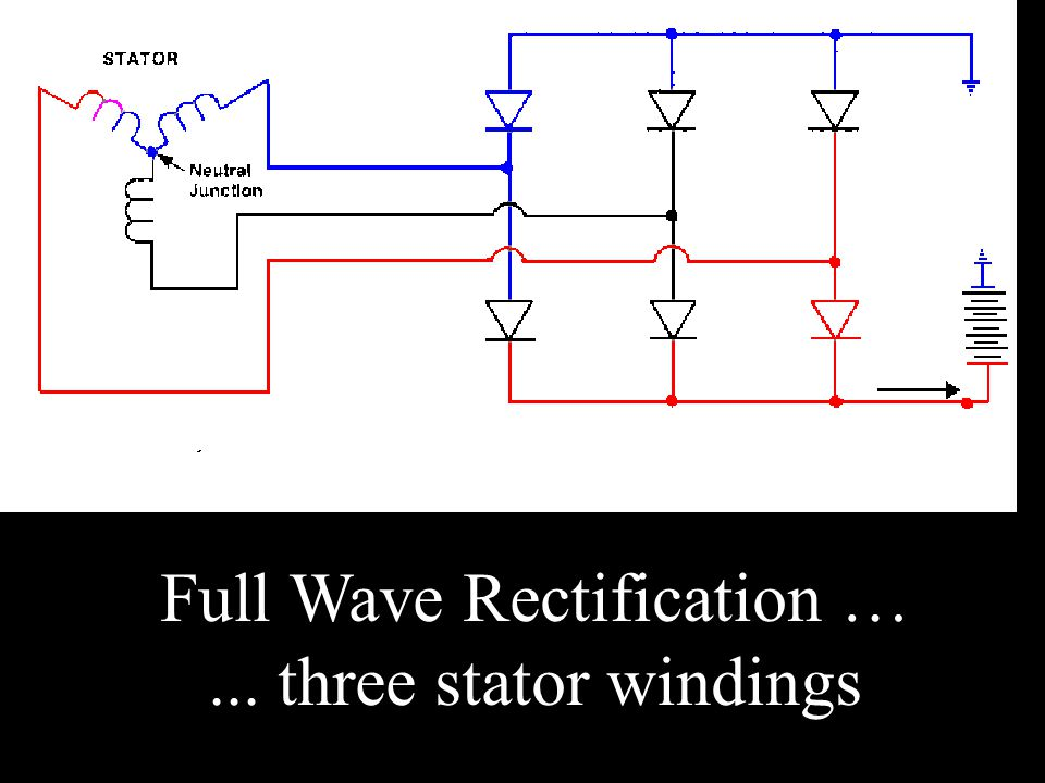 Full Wave Rectification … ... three stator windings