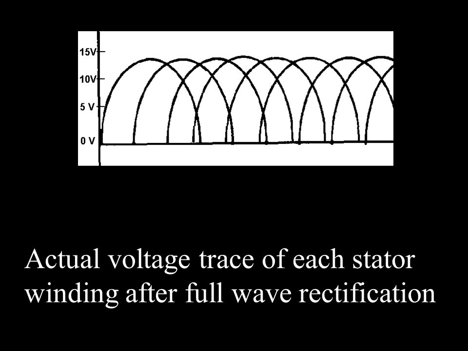 Actual voltage trace of each stator winding after full wave rectification