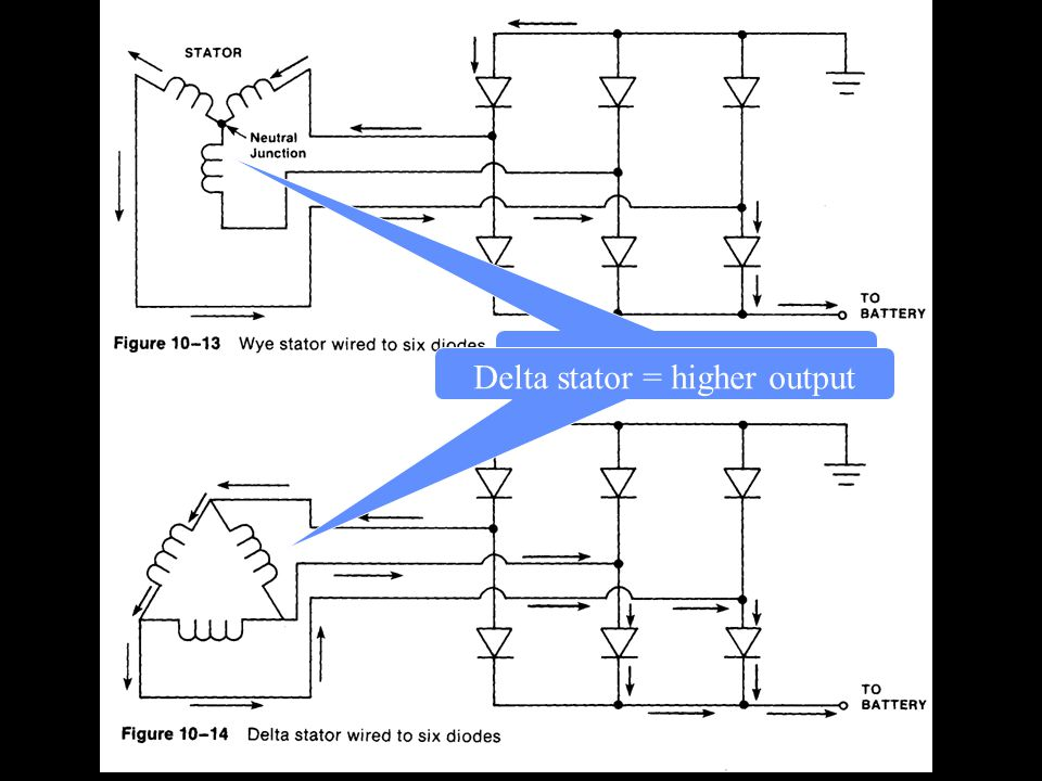 Delta stator = higher output
