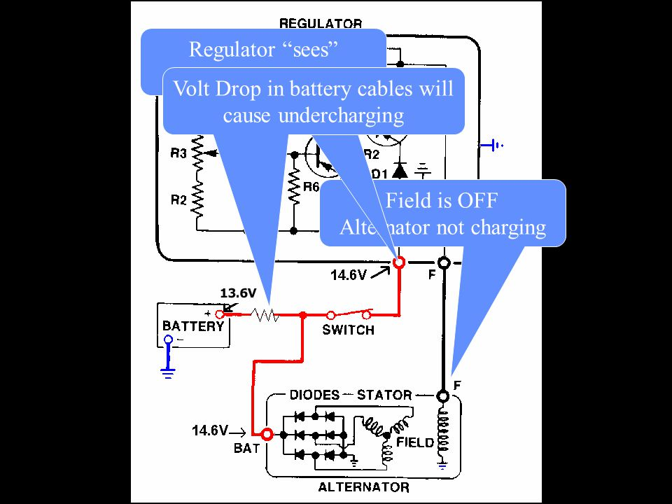 Regulator sees alternator voltage
