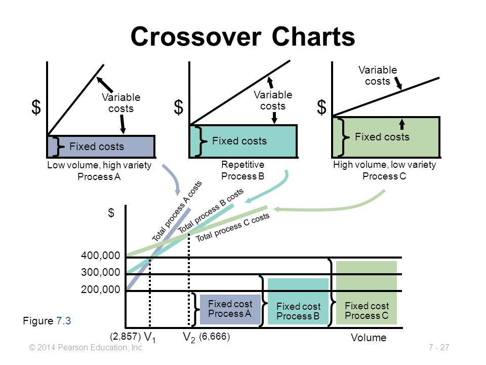 Crossover Charts $ $ $ $ V2 V1 Variable costs Variable costs