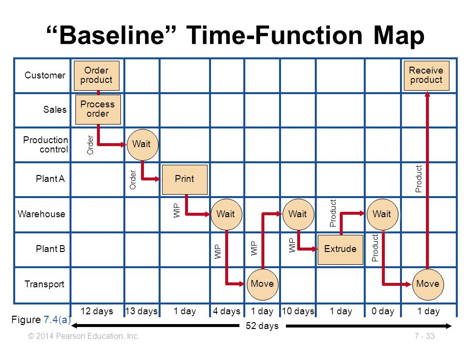 Baseline Time-Function Map