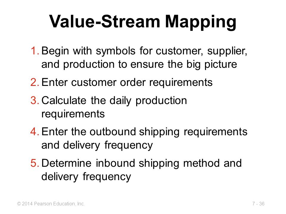 Value-Stream Mapping Begin with symbols for customer, supplier, and production to ensure the big picture.