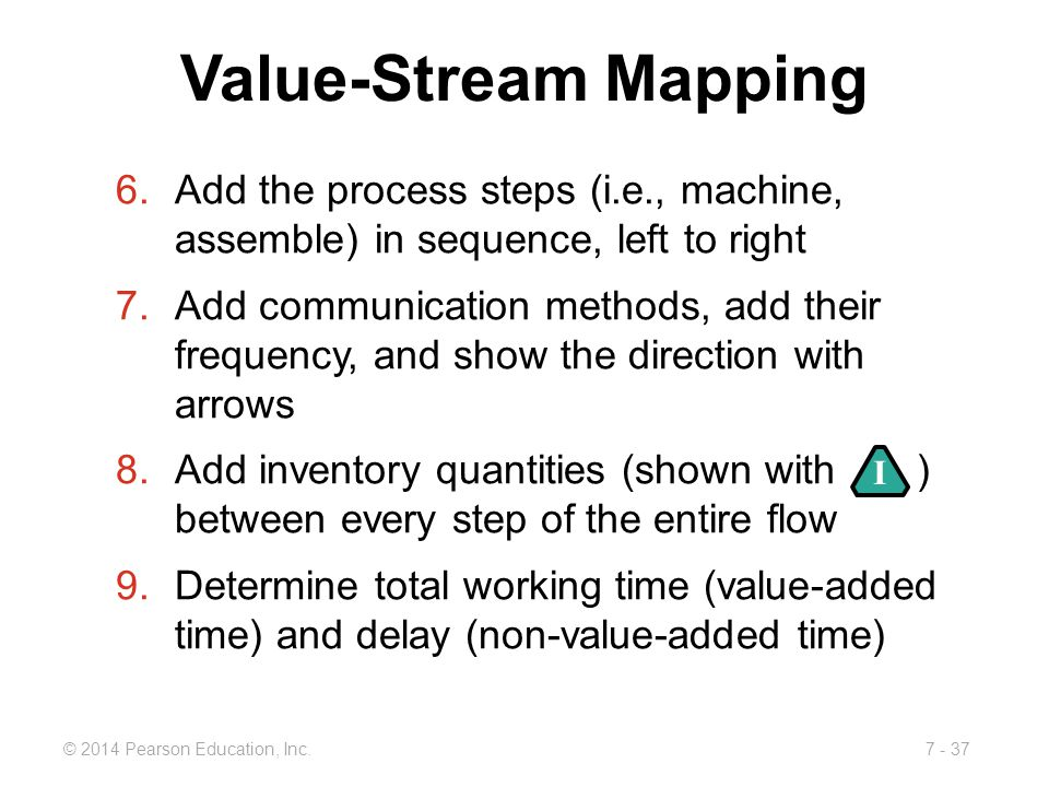 Value-Stream Mapping Add the process steps (i.e., machine, assemble) in sequence, left to right.