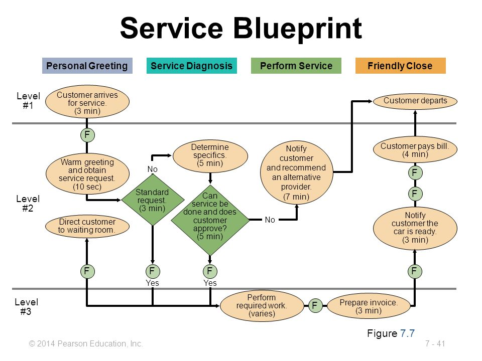 Service Blueprint Figure 7.7 Personal Greeting Service Diagnosis