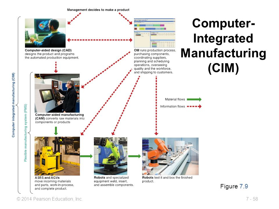 Computer-Integrated Manufacturing (CIM)