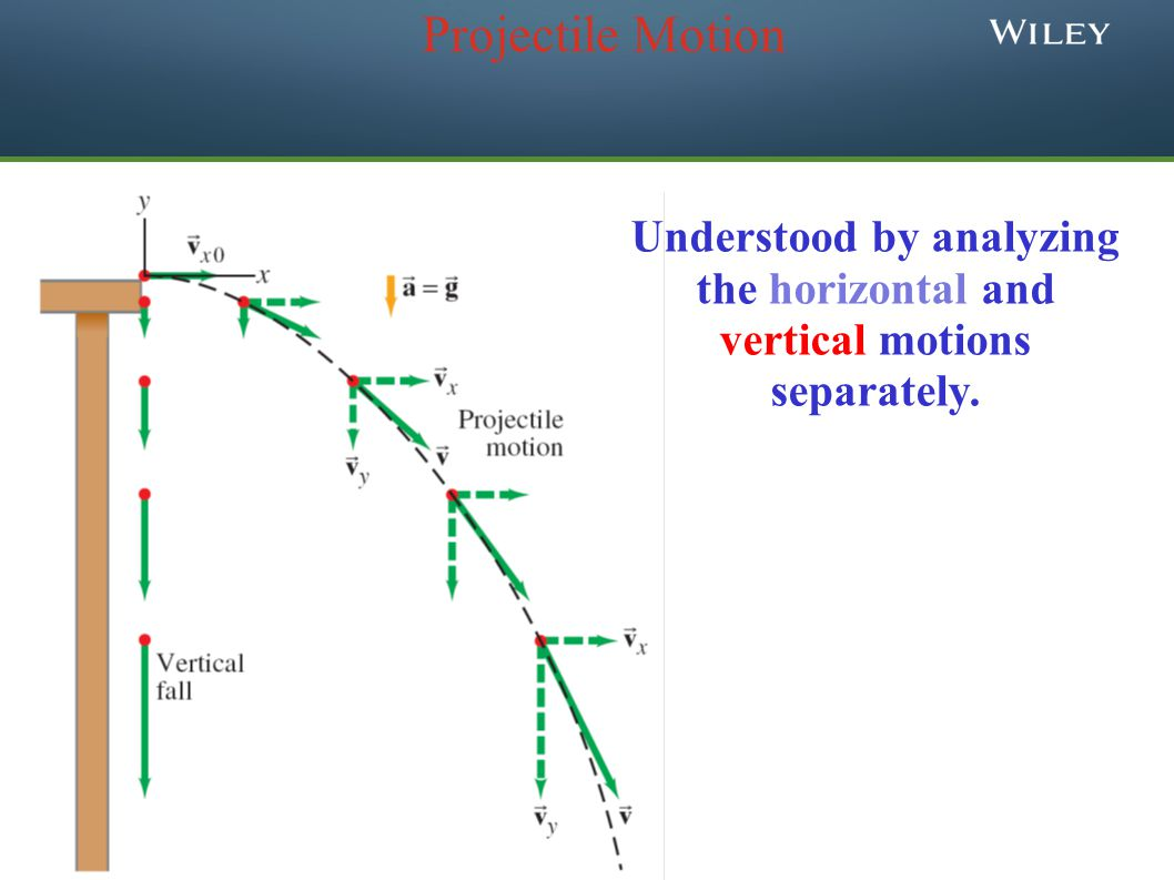Projectile Motion Understood by analyzing the horizontal and vertical motions separately.