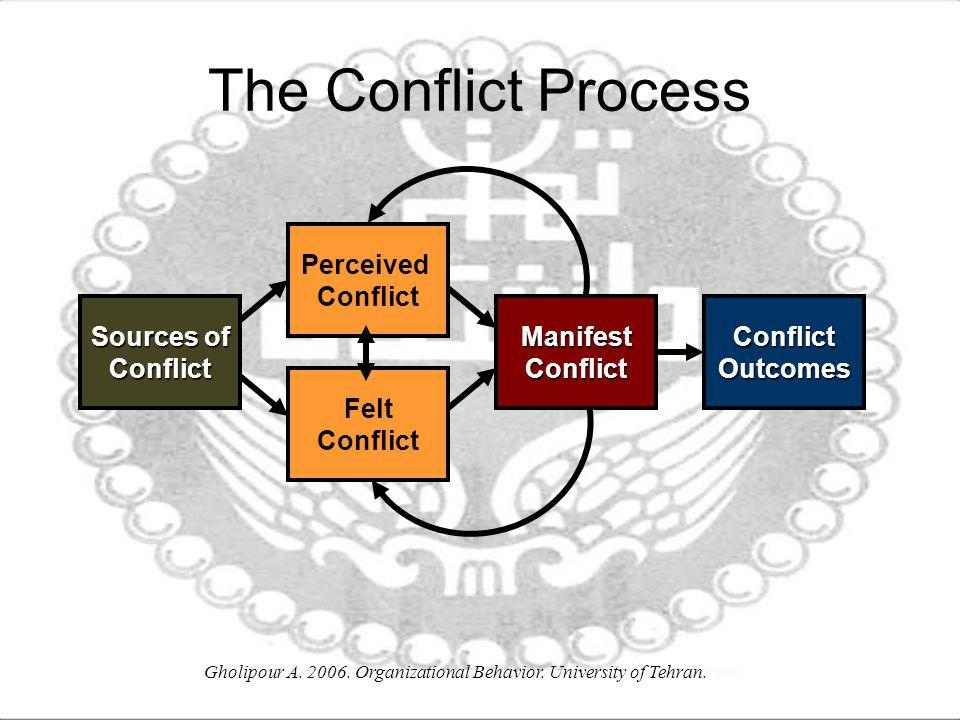 conflict in organisational behaviour