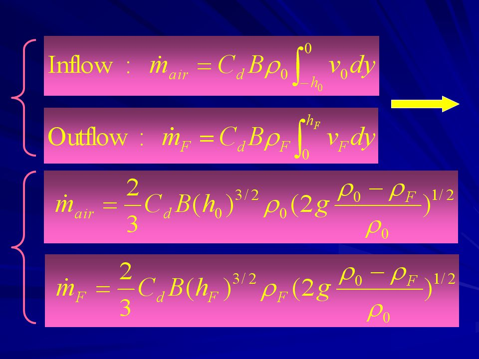 Where cd is a discharge coefficient(流量系数), B is the width of the window (m), m is the mass flow kg/s and hf+ho=H