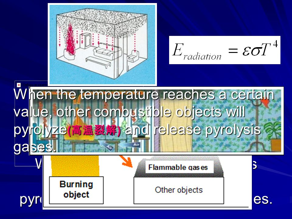 When the temperature reaches a certain value, other combustible objects will pyrolyze(高温裂解) and release pyrolysis gases.