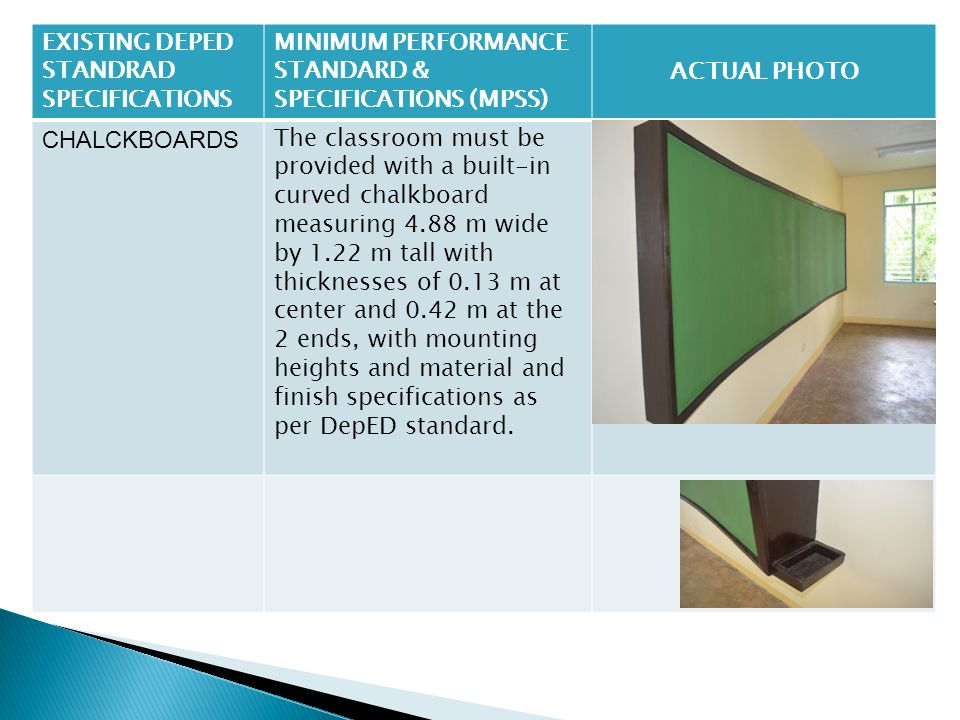 School Building Program For Basic Education Sbp4be Designs Ppt