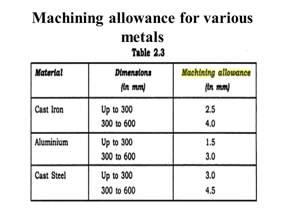 Treatment To Remove Metals From >> Casting Terms. - ppt video online download