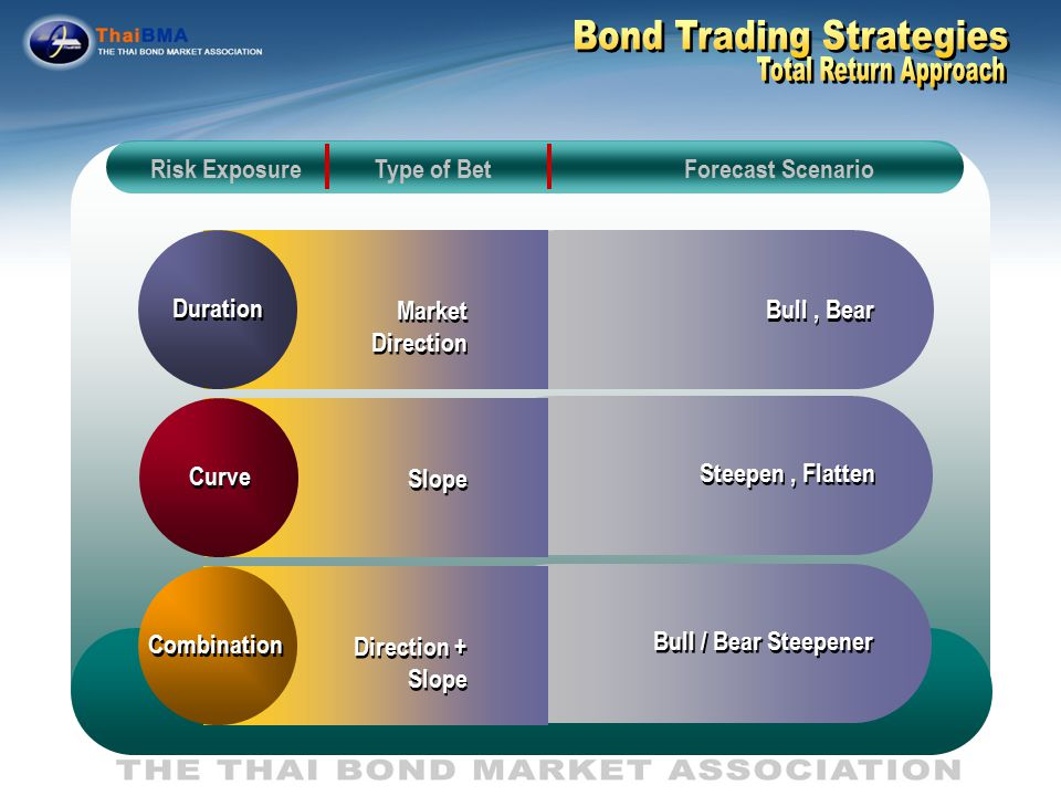 Bond trading strategies