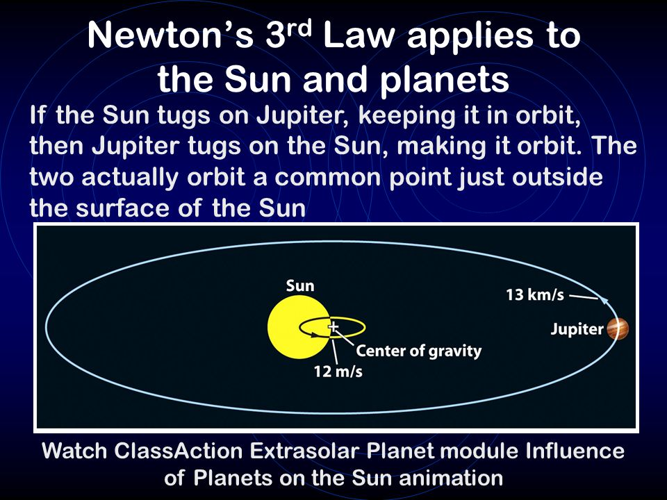 Newton's 3rd Law applies to the Sun and planets