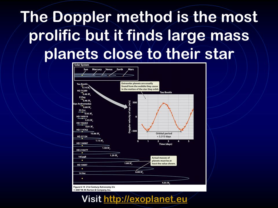 The Doppler method is the most prolific but it finds large mass planets close to their star
