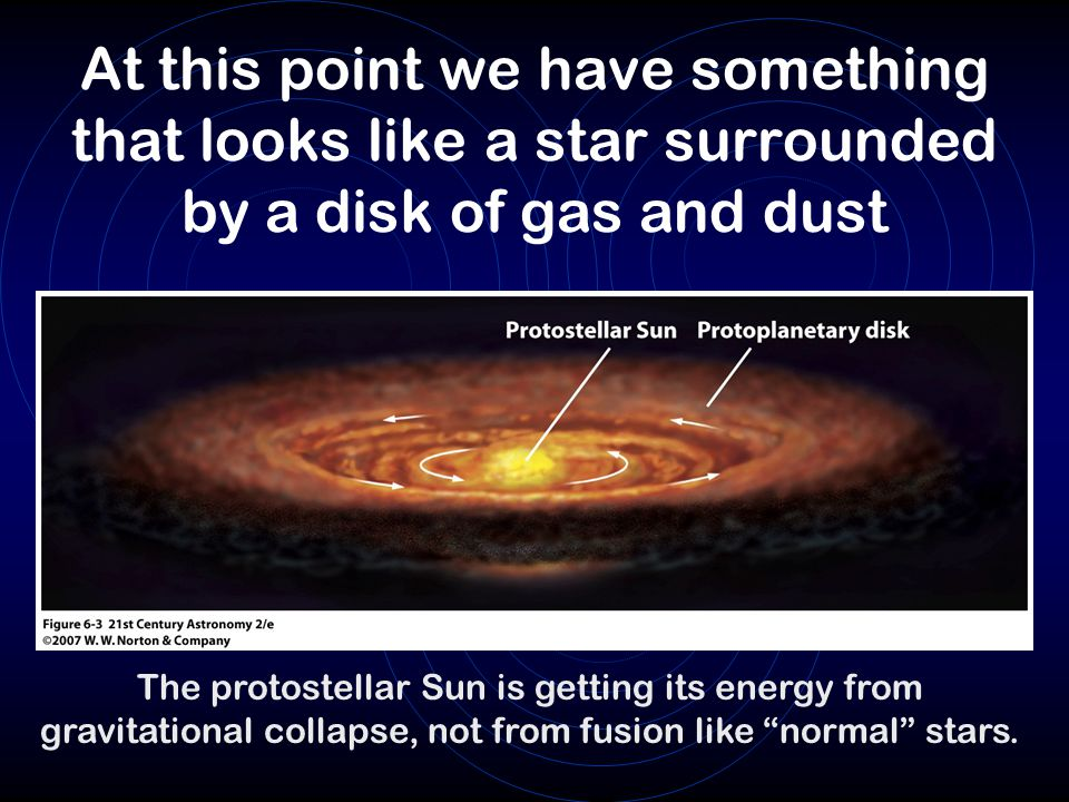 At this point we have something that looks like a star surrounded by a disk of gas and dust