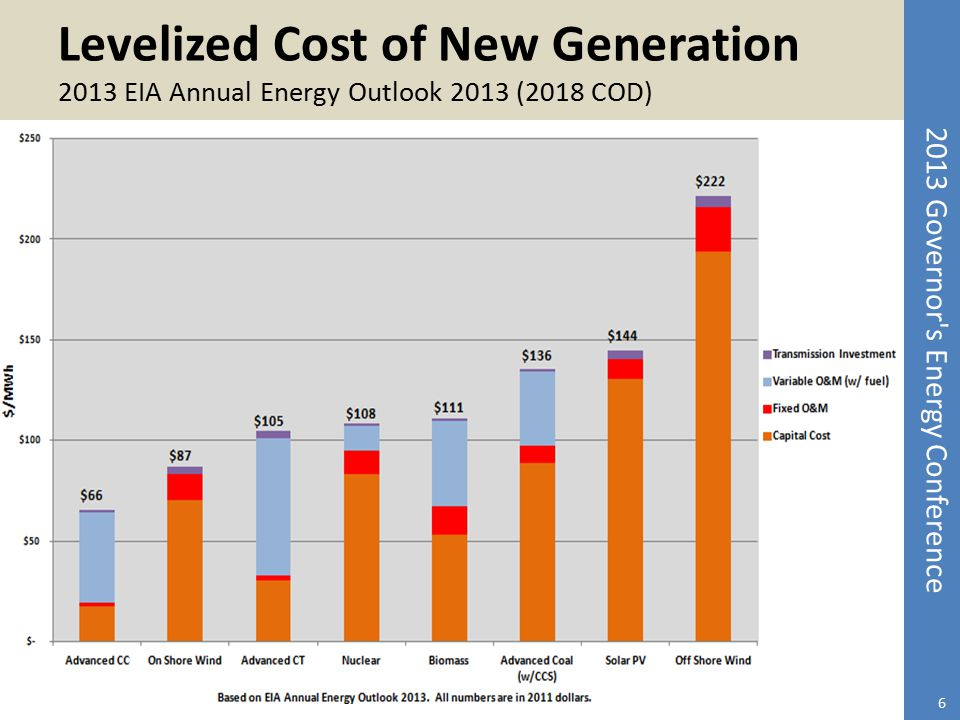 Levelized Cost of New Generation 2013 EIA Annual Energy Outlook 2013 (2018 COD)