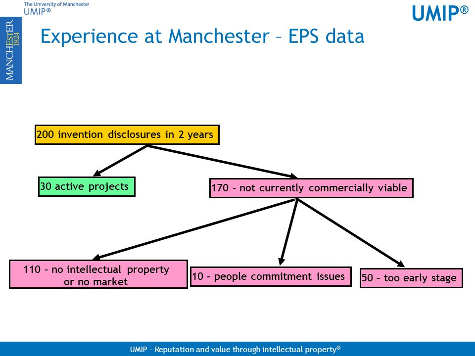 Experience at Manchester – EPS data