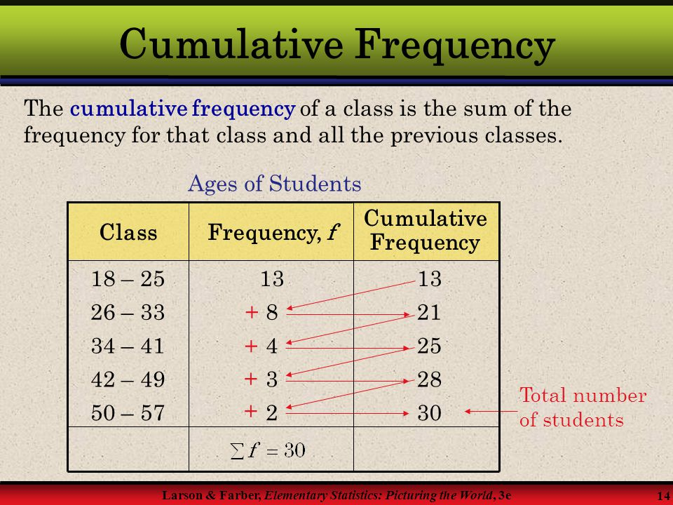 Cumulative Frequency The cumulative frequency of a class is the sum of the frequency for that class and all the previous classes.