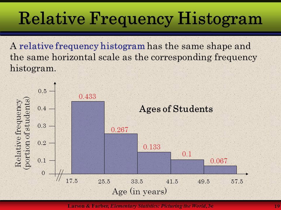 Relative Frequency Histogram
