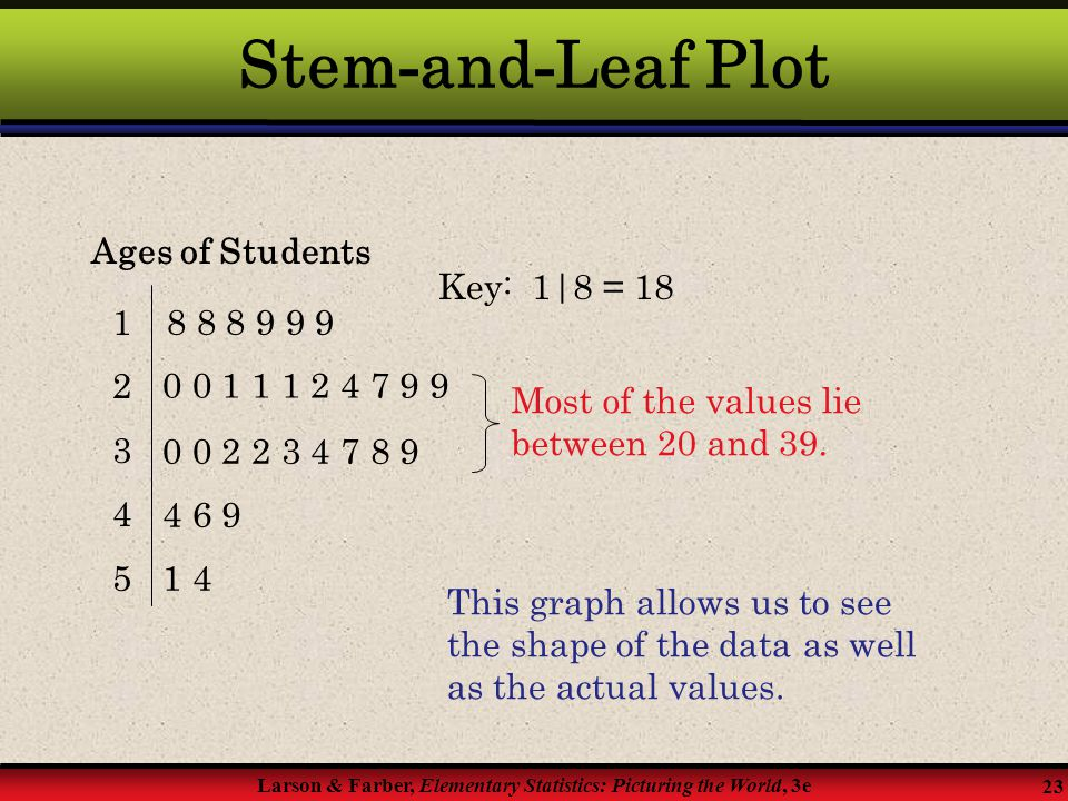 Stem-and-Leaf Plot Ages of Students Key: 1|8 = 18 1 8 8 8 9 9 9 2 3