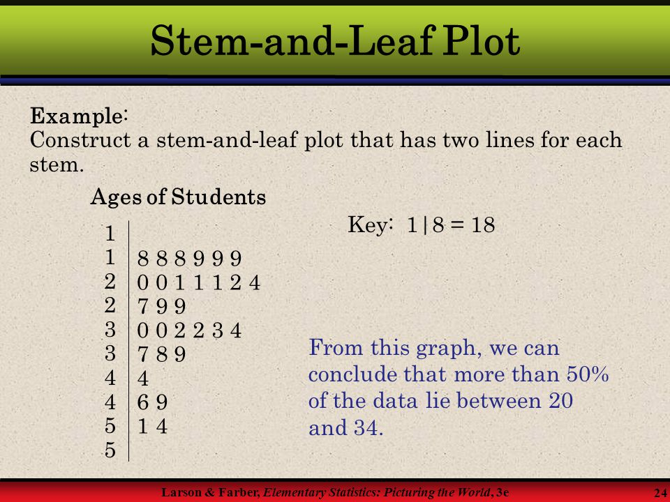Stem-and-Leaf Plot Example: