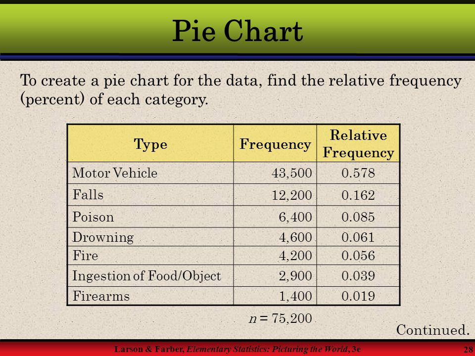 Pie Chart To create a pie chart for the data, find the relative frequency (percent) of each category.