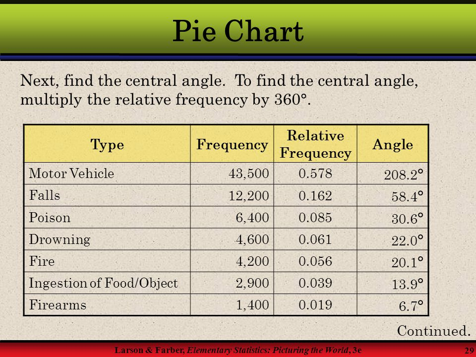 Pie Chart Next, find the central angle. To find the central angle, multiply the relative frequency by 360°.